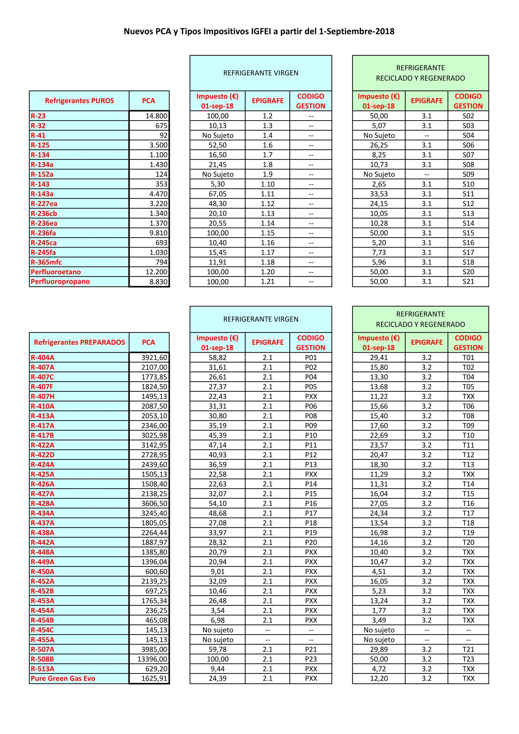 Modificación de los precios de refrigerantes fluorados de efecto invernadero publicada por el AEAT 180917-tabla-actualizada-aeat-pca-impuesto-1-sept-2018-1