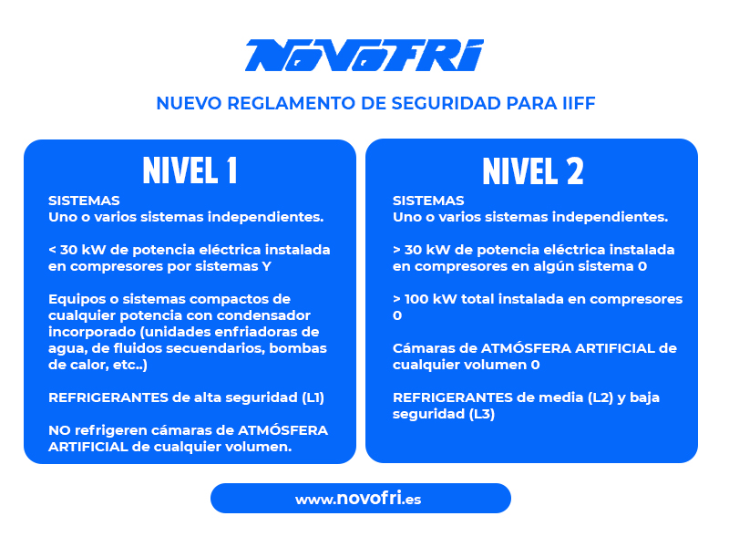 Nuevo reglamento de seguridad para IIFF.
